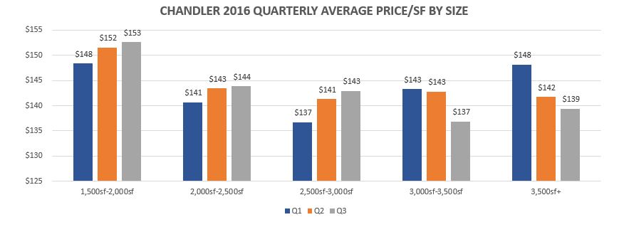 chandler-quarterly-ave-price-by-size