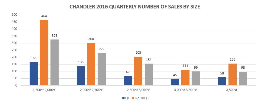 chandler-quarterly-number-of-sales-by-size